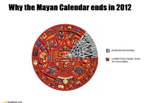 ende der welt 2012